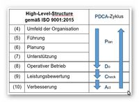High-Level-Structure ISO 9001